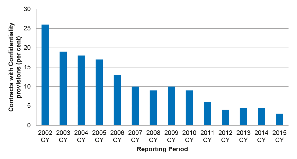 Proportion of contracts reported as containing confidentiality provisions: calendar years 2002–2015