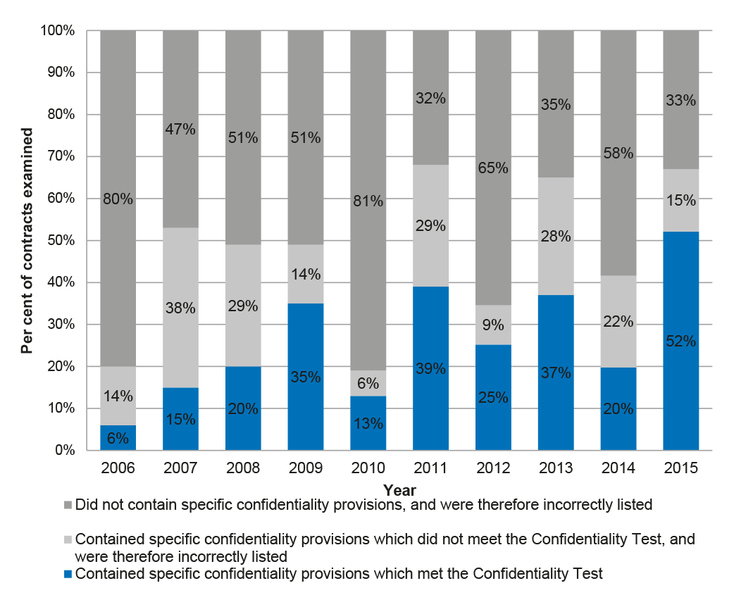 Trends in the appropriate use of confidentiality provisions in contracts over time