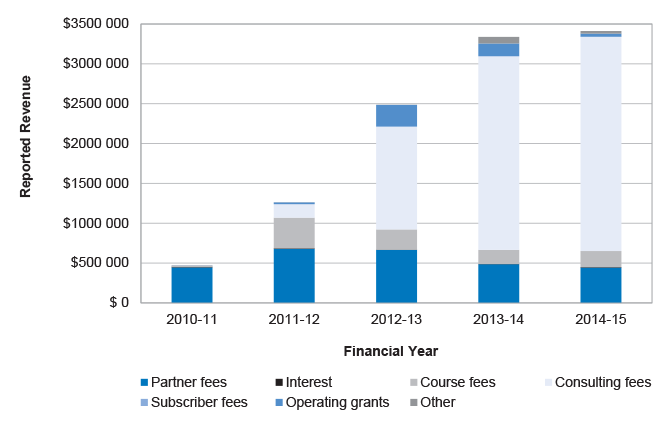ICCPM Revenue: 2010–11 to 2014–15