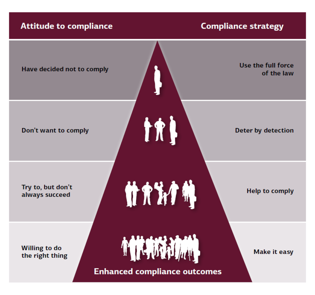 Human Services compliance model