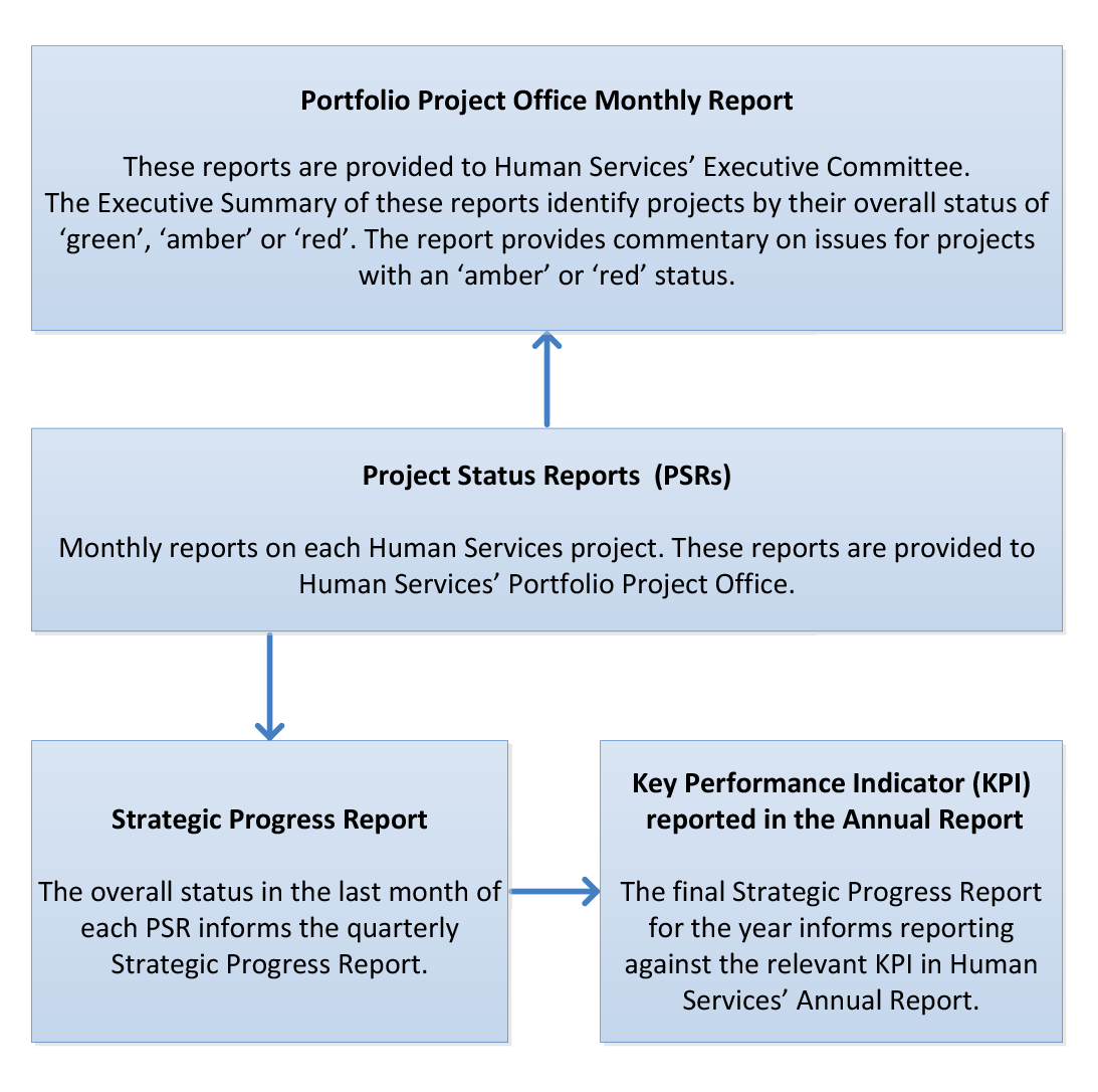 Human Services' internal reporting structure for compliance measures