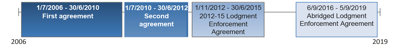 Timeline of Lodgment Enforcement Agreements