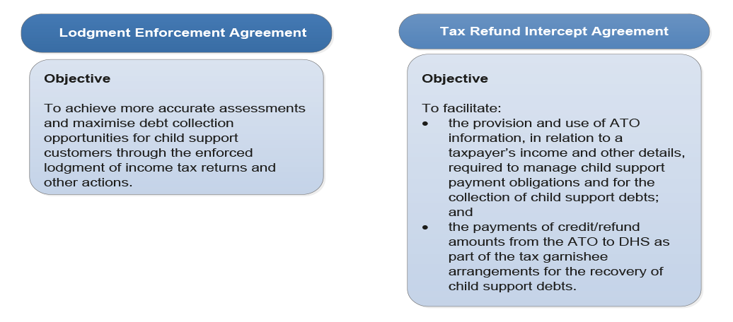 Objectives of the Lodgment Enforcement Agreement and Tax Refund Intercept Agreement