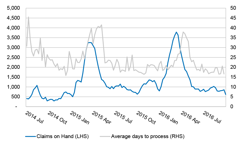 chart showing Claims on hand by average days to process claims, 2014–15 to 2015–16