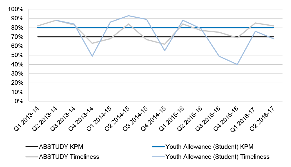 chart showing Human Services' achievement of the relevant claim processing timeliness KPMs for Youth Allowance (Student) and ABSTUDY, 2013–14 to Quarter 2 2016–17
