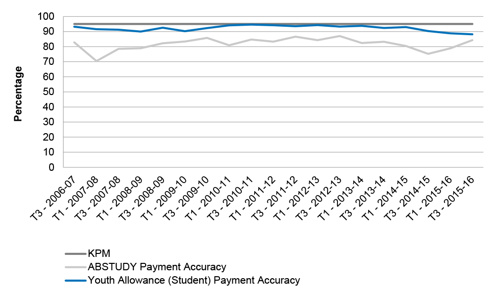 Chart showing Payment accuracy results for Youth Allowance (Student) and ABSTUDY, 2006–07 to 2015–16