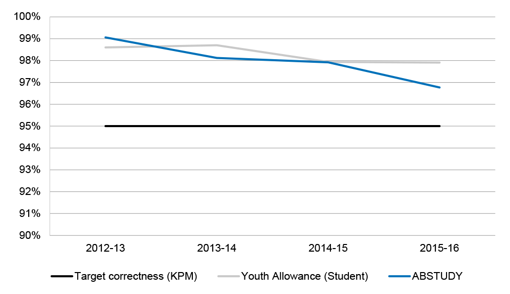 Chart showing Payment correctness 2012–13 to 2015–16