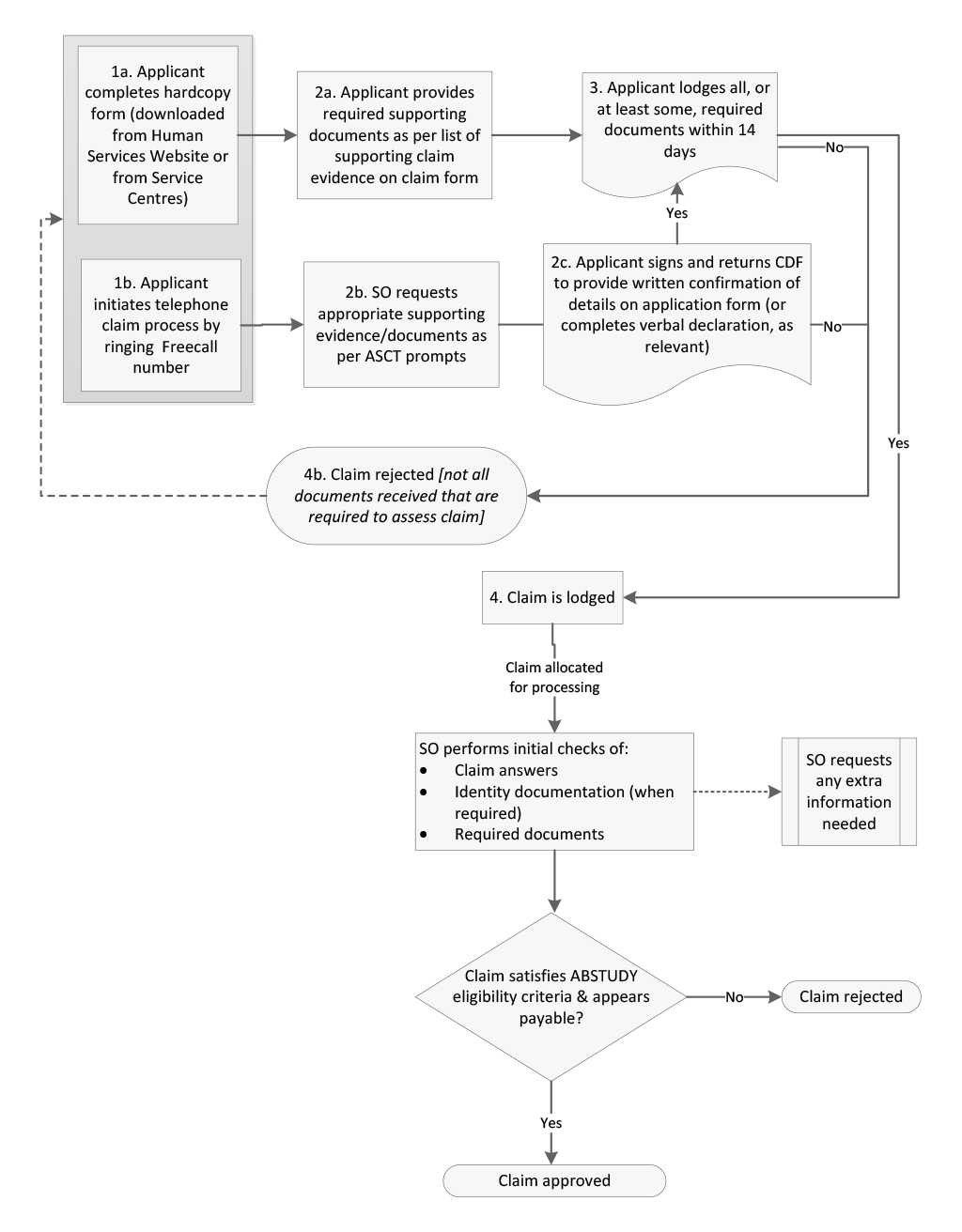 Flowchart for process for assessing and processing ABSTUDY claims