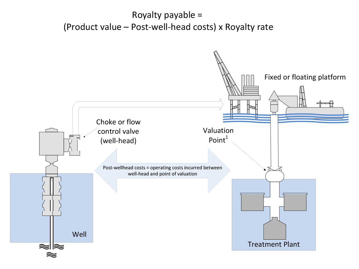 Diagram showing calculation of royalty payable