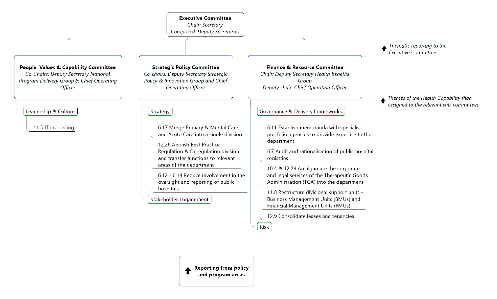 The figure shows the Department of Health's high-level committee system. The Executive Committee, chaired by the Secretary, was supported by three sub-committees which had responsibility for overseeing the department's implementation of recommendations ar