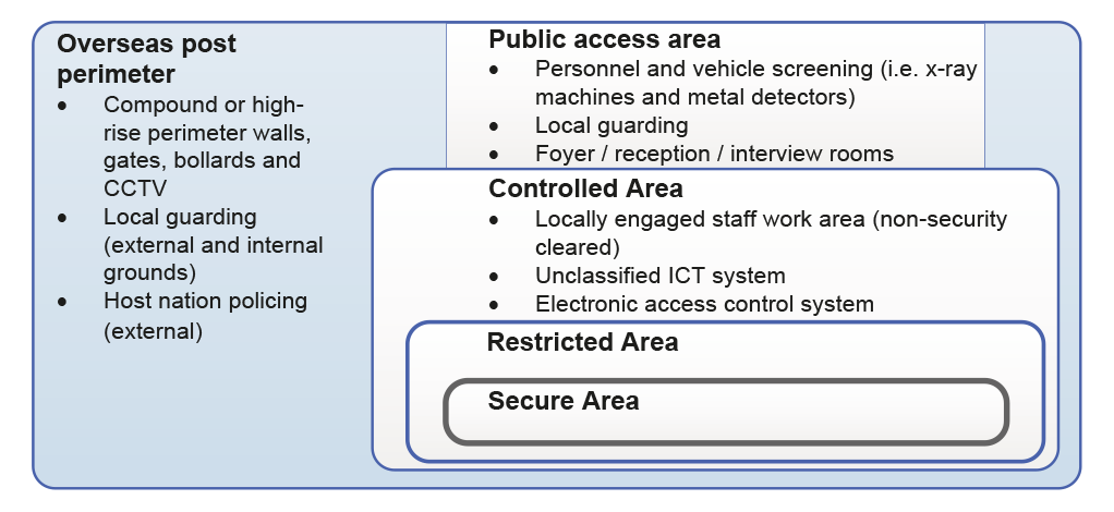 Diagram showing DFAT's application of security-in-depth at overseas posts
