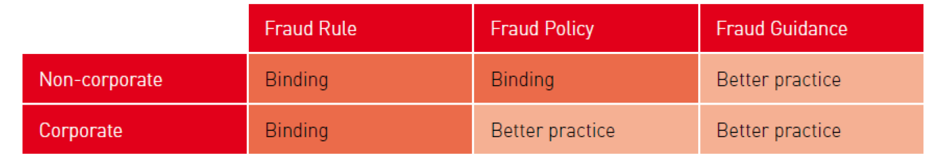 A graphic showing that the Fraud Rule and Fraud Policy are binding for non-corporate commonwealth entities, and the Fraud Guidance is better practice. It also indicates that the Fraud Rule is binding to corporate commonwealth entities, and the Fraud Rule