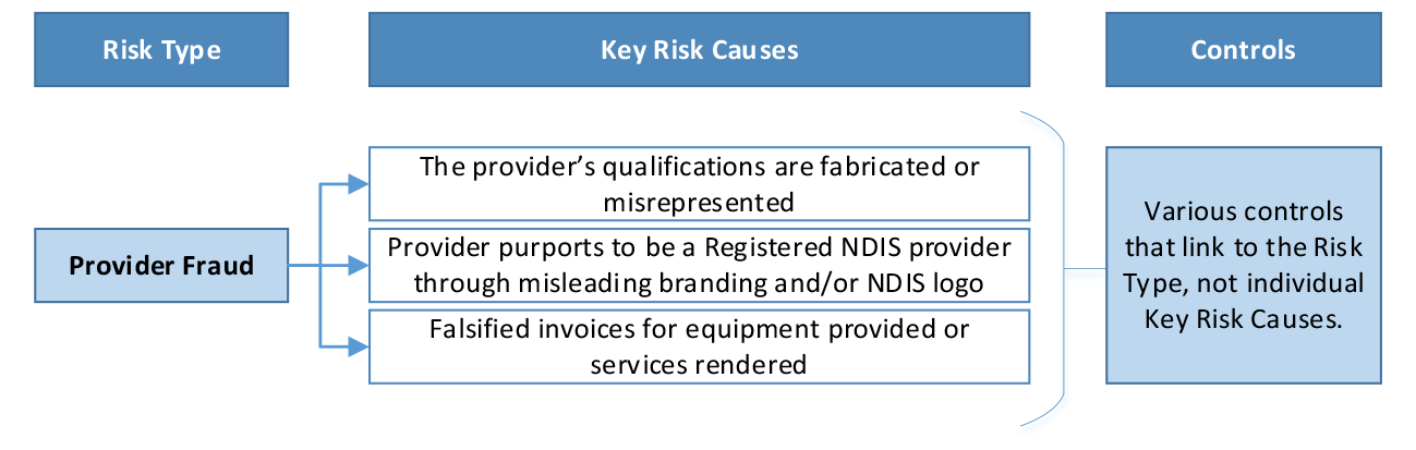 A summary extract of the Fraud Risk Register which shows the provider fraud risk type, three key risk causes and that controls are linked to this
