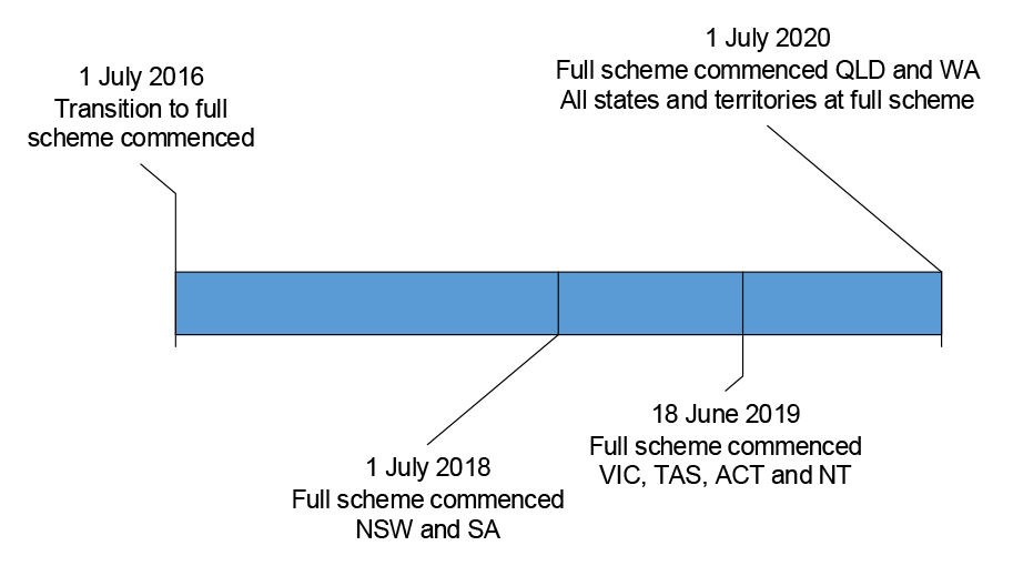 A timeline for the NDIS transition to full scheme. The transition to full scheme commenced from 1 July 2016 and has been gradually rolled out in different states and territories. Full scheme commenced in all states and territories on 1 July 2020.