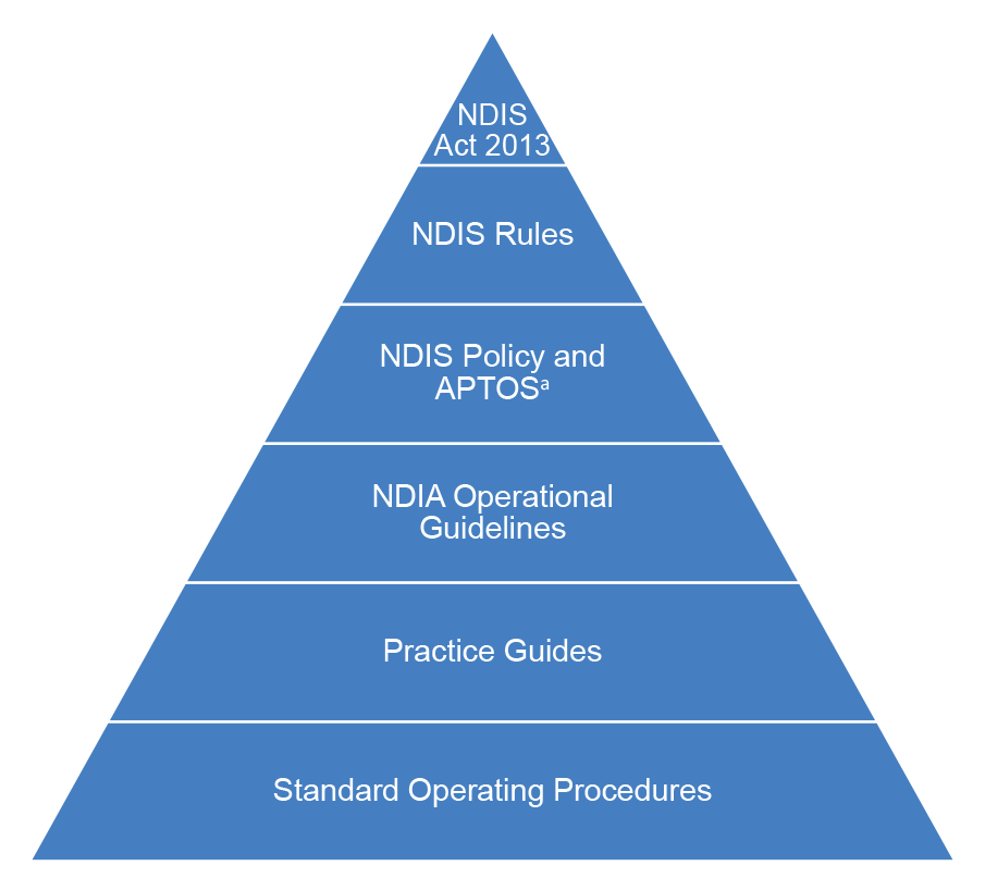 A pyramid diagram showing the hierarchy of NDIS legislation and operational documents that are relevant for participant planning. The layers of the pyramid are as follows: NDIS Act 2013; NDIS Rules; NDIS Policy and Applied Principle and Table of Supports