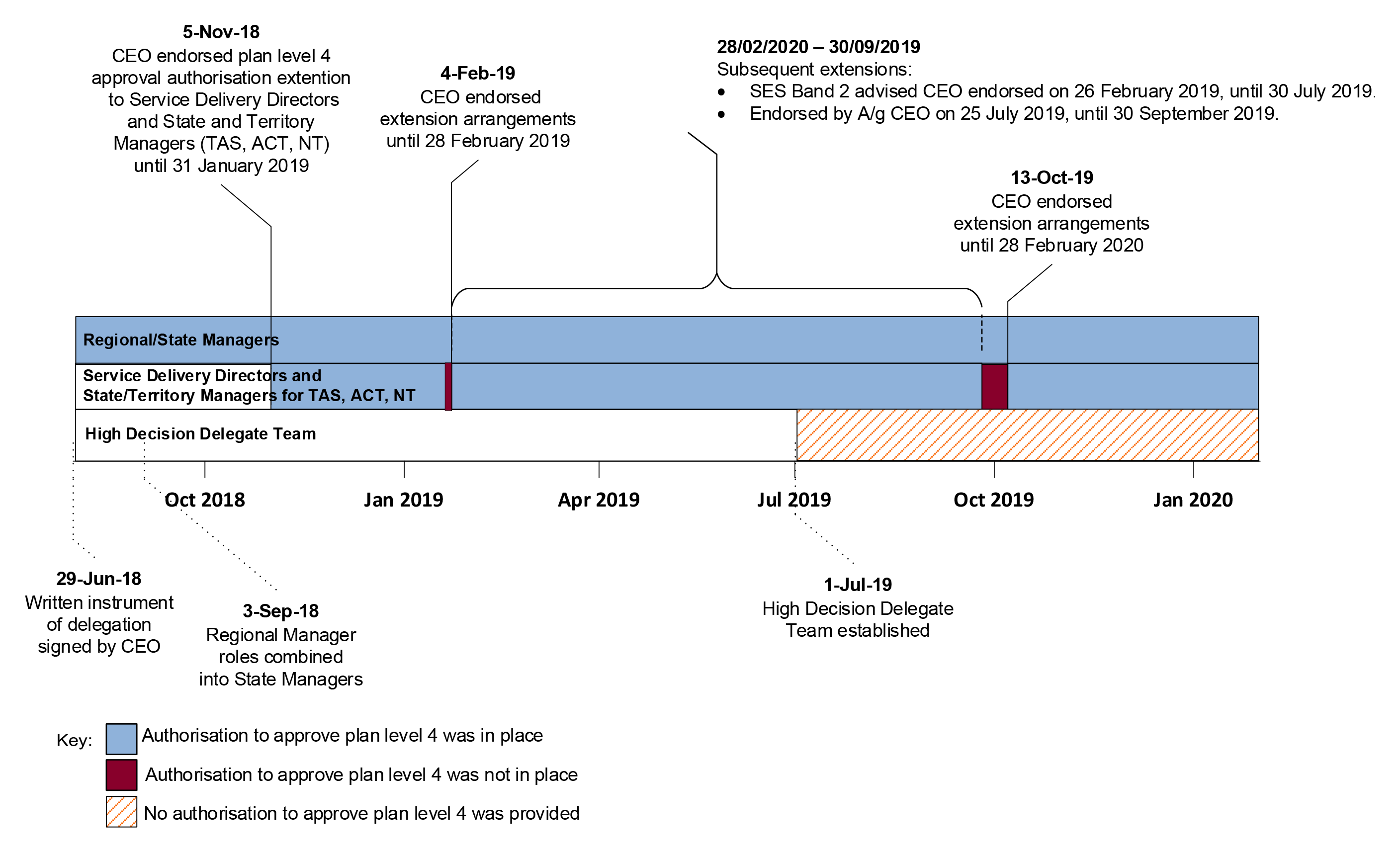 A timeline that summarises the information described in paragraphs 2.24 to 2.28.