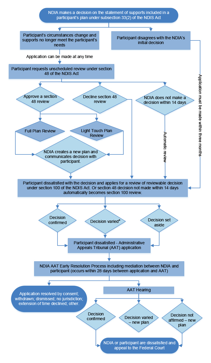 A flowchart that shows the pathway for participant plan reviews. It describes the steps required under section 48 and section 100 of the NDIS Act, the Administrative Appeals Tribunal processes as well as NDIA internal processes. The figure summarises the